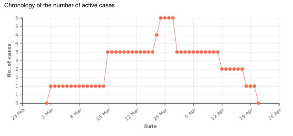 st barts coronavirus update